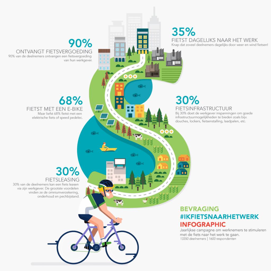 Infographic #ikfietsnaarhetwerk enquête